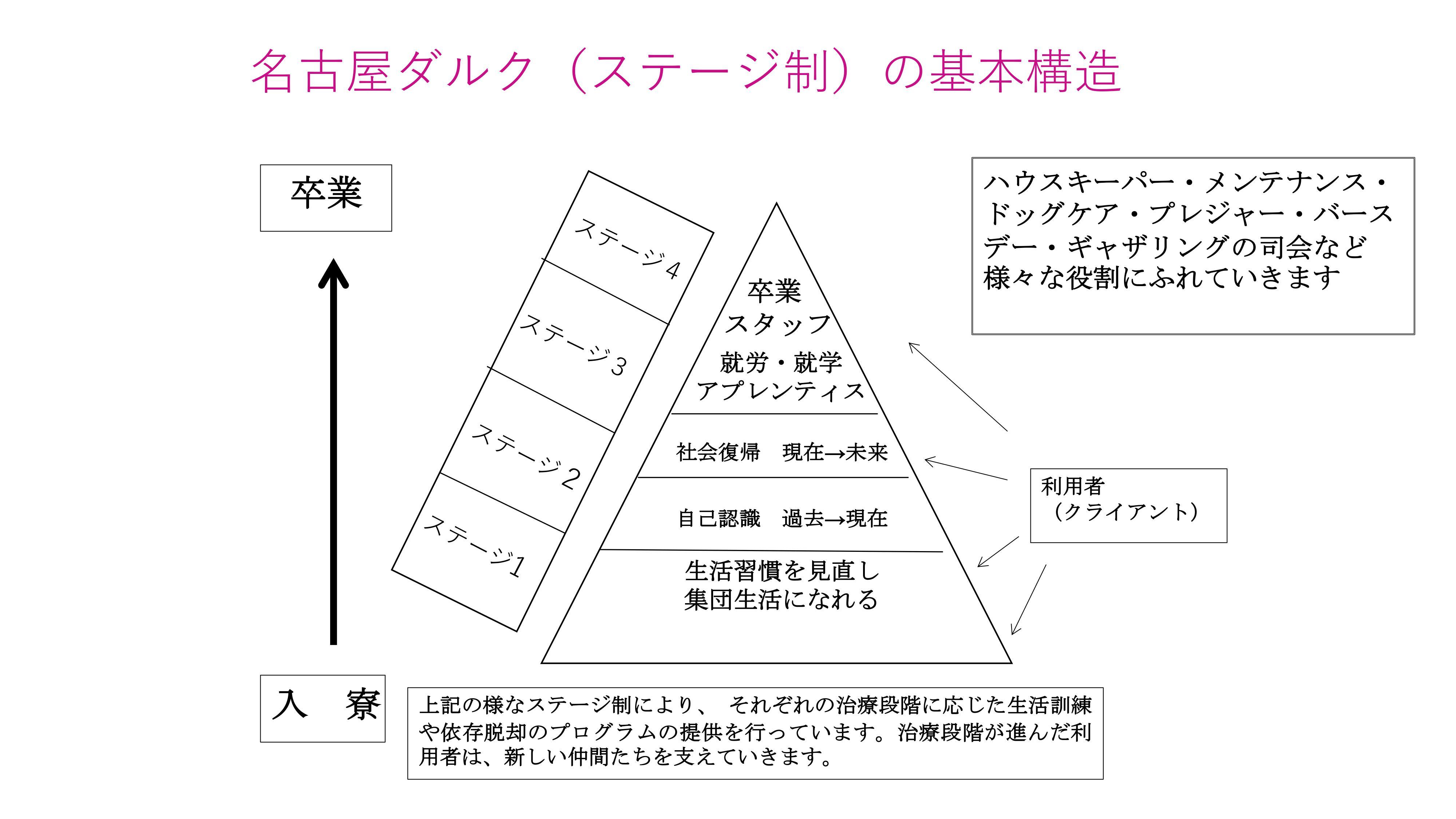 ステージ制基本構造